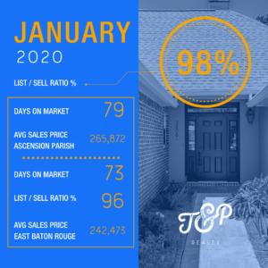Greater Baton Rouge Real Estate Statistics January 2020