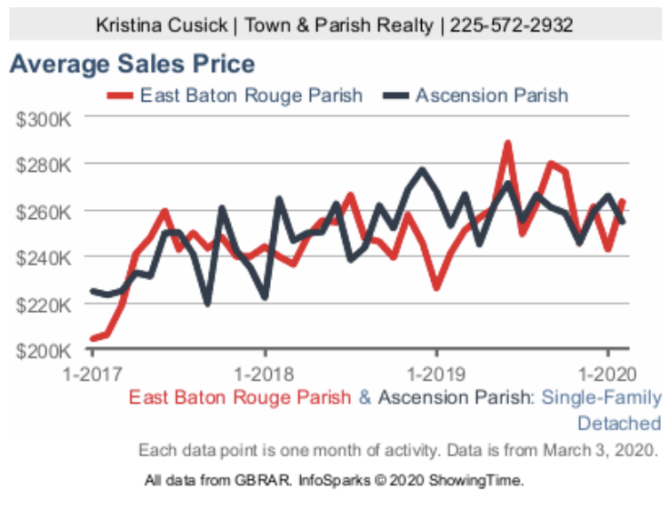 average sales price Baton Rouge and Ascension