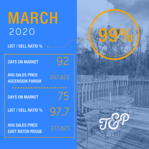 greater baton rouge real estate statistics march 2020