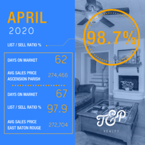 Baton Rouge real estate statistics April 2020