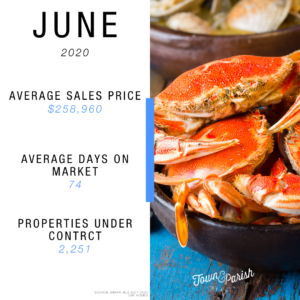 greater baton rouge real estate market statistics june 2020