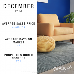 baton rouge market report december 2020
