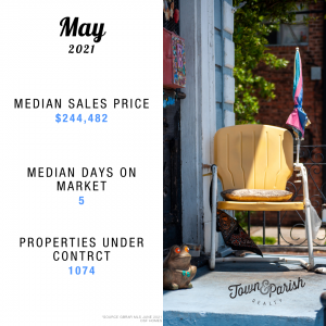 Greater Baton Rouge real estate market report may 2021