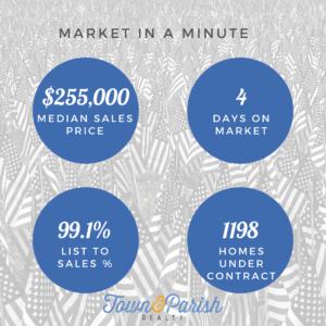 Baton Rouge Real Estate Market Stats for June 2021