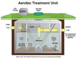 aerobic sewer treatment unit