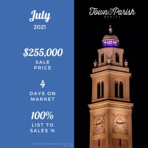 Baton Rouge Real Estate July 2021 Market Stats